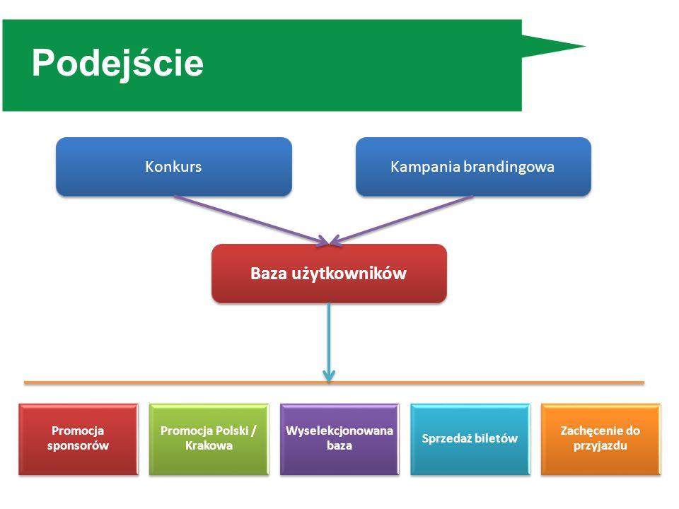 Podejście Promocja sponsorów Promocja Polski / Krakowa Wyselekcjonowana baza Sprzedaż biletów Zachęcenie do przyjazdu Konkurs Kampania brandingowa Baz