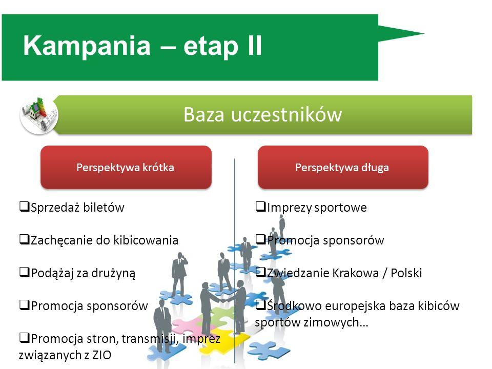 Kampania – etap II Baza uczestników Perspektywa krótka Perspektywa długa  Sprzedaż biletów  Zachęcanie do kibicowania  Podążaj za drużyną  Promocj