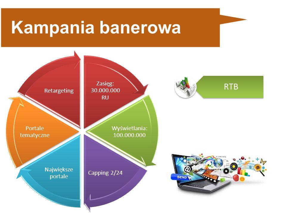 Kampania banerowa Zasięg: 30.000.000 RU Wyświetlania: 100.000.000 Capping 2/24 Największe portale Portale tematyczne Retargeting RTB