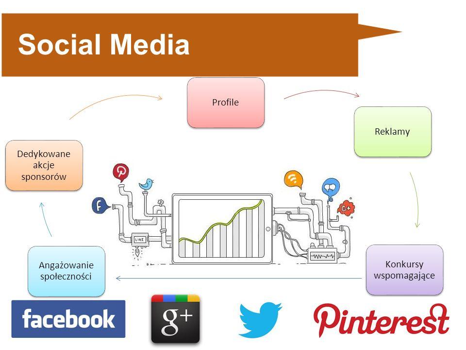 Social Media ProfileReklamy Konkursy wspomagające Angażowanie społeczności Dedykowane akcje sponsorów