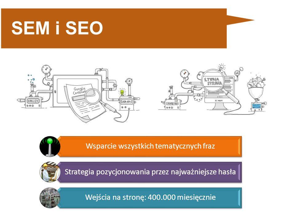 SEM i SEO Wsparcie wszystkich tematycznych fraz Strategia pozycjonowania przez najważniejsze hasła Wejścia na stronę: 400.000 miesięcznie