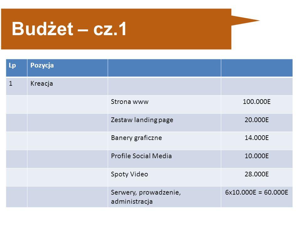 Budżet – cz.1 LpPozycja 1Kreacja Strona www100.000E Zestaw landing page20.000E Banery graficzne14.000E Profile Social Media10.000E Spoty Video28.000E