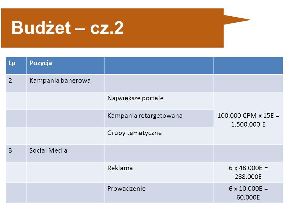 Budżet – cz.2 LpPozycja 2Kampania banerowa Największe portale 100.000 CPM x 15E = 1.500.000 E Kampania retargetowana Grupy tematyczne 3Social Media Reklama6 x 48.000E = 288.000E Prowadzenie6 x 10.000E = 60.000E
