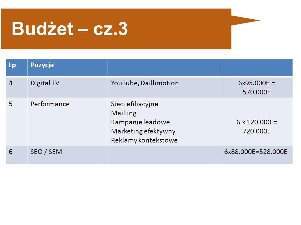 Budżet – cz.3 LpPozycja 4Digital TVYouTube, Daillimotion6x95.000E = 570.000E 5PerformanceSieci afiliacyjne Mailling Kampanie leadowe Marketing efektywny Reklamy kontekstowe 6 x 120.000 = 720.000E 6SEO / SEM6x88.000E=528.000E