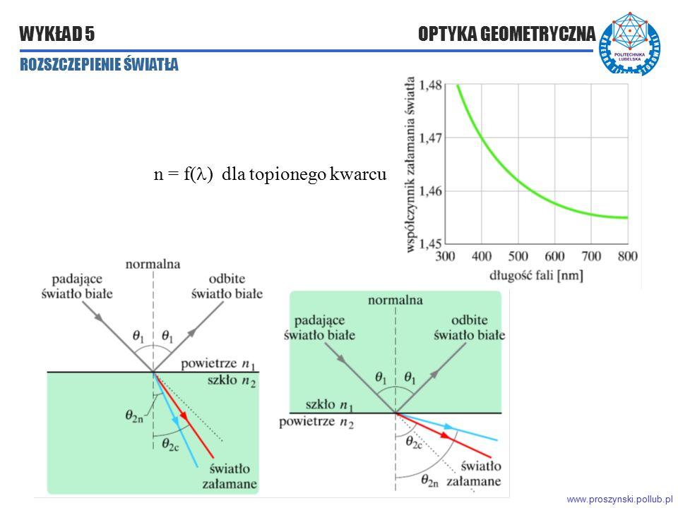 www.proszynski.pollub.pl WYKŁAD 5 OPTYKA GEOMETRYCZNA n = f( ) dla topionego kwarcu ROZSZCZEPIENIE ŚWIATŁA