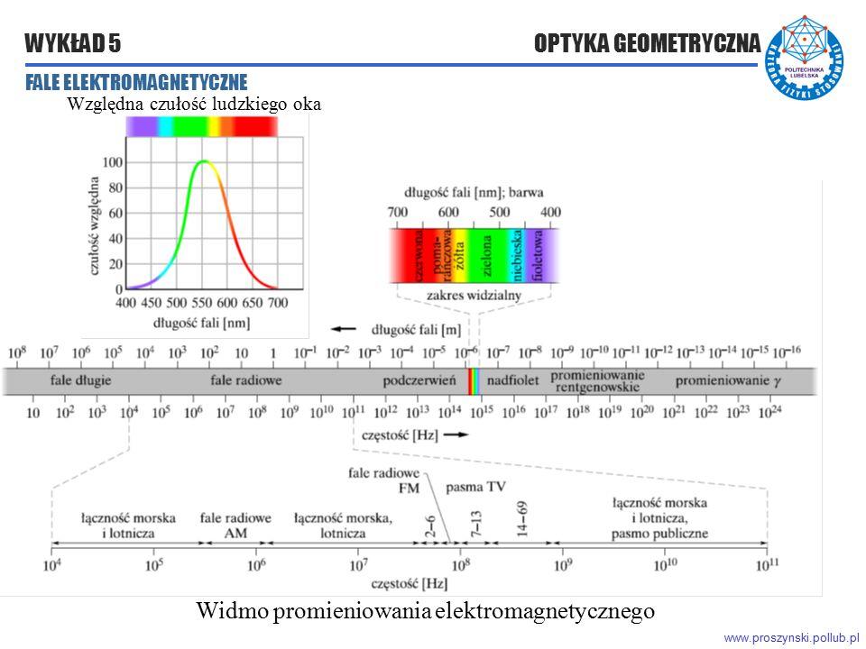 www.proszynski.pollub.pl WYKŁAD 5 OPTYKA GEOMETRYCZNA Widmo promieniowania elektromagnetycznego Względna czułość ludzkiego oka FALE ELEKTROMAGNETYCZNE