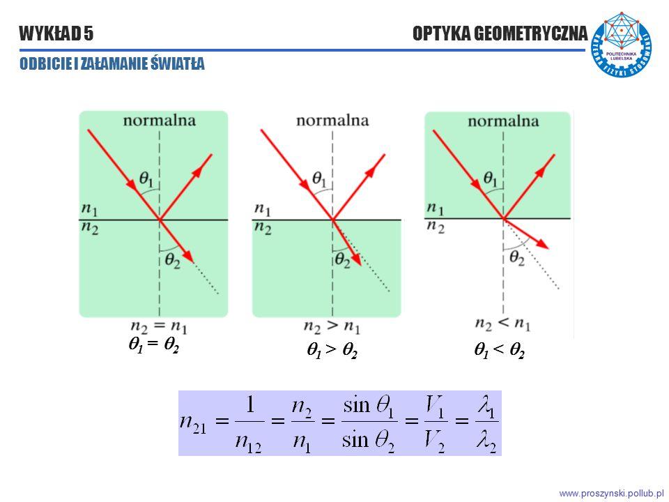 www.proszynski.pollub.pl WYKŁAD 5 OPTYKA GEOMETRYCZNA  1 =  2  1 >  2  1 <  2 ODBICIE I ZAŁAMANIE ŚWIATŁA