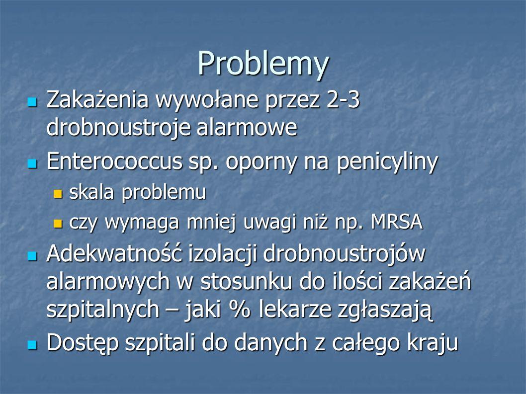 Problemy Zakażenia wywołane przez 2-3 drobnoustroje alarmowe Zakażenia wywołane przez 2-3 drobnoustroje alarmowe Enterococcus sp. oporny na penicyliny