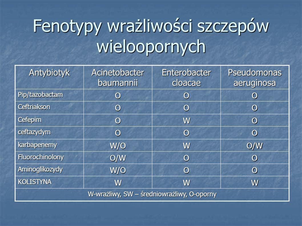 Fenotypy wrażliwości szczepów wieloopornych Antybiotyk Acinetobacter baumannii Enterobacter cloacae Pseudomonas aeruginosa Pip/tazobactamOOO Ceftriaks