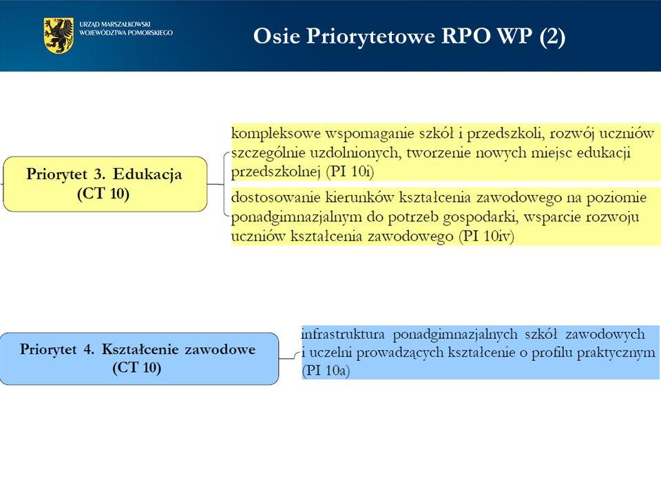 Osie Priorytetowe RPO WP (2)