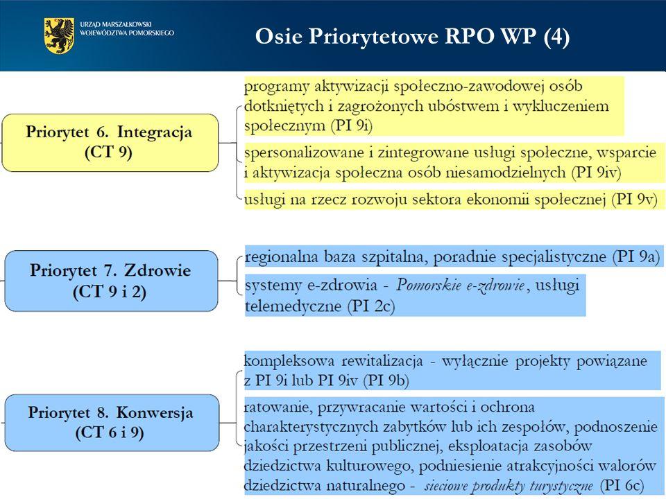 Osie Priorytetowe RPO WP (4)