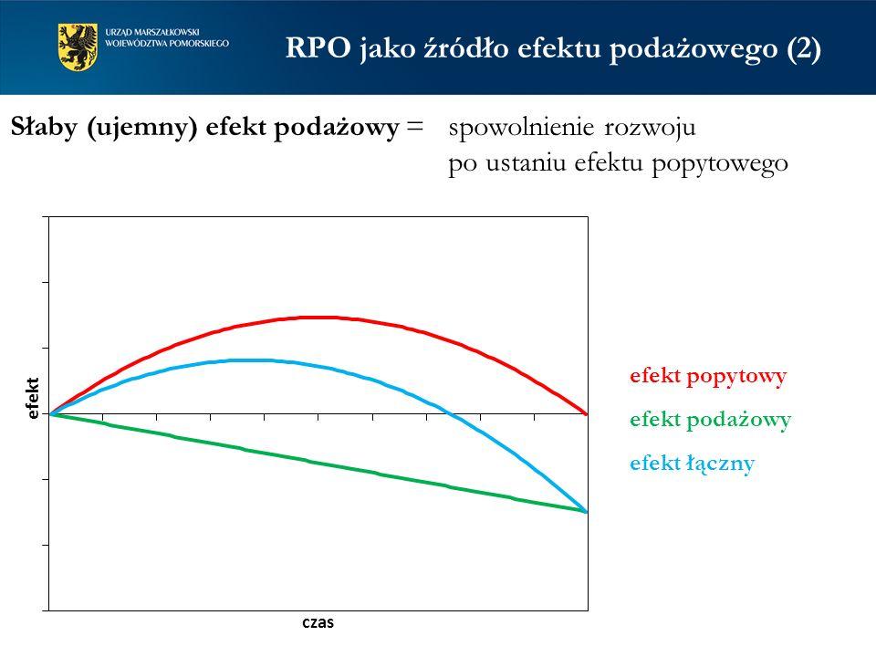 Słaby (ujemny) efekt podażowy = spowolnienie rozwoju po ustaniu efektu popytowego efekt popytowy efekt podażowy efekt łączny RPO jako źródło efektu podażowego (2)