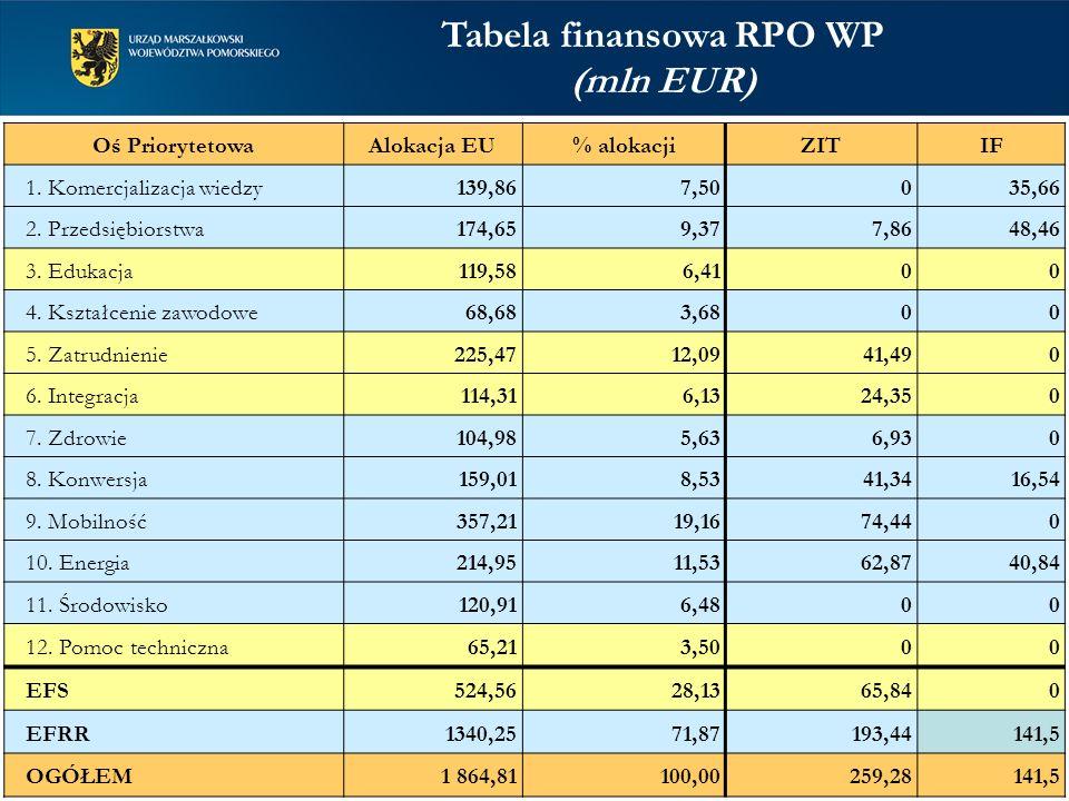 Tabela finansowa RPO WP (mln EUR) Oś PriorytetowaAlokacja EU% alokacjiZITIF 1.
