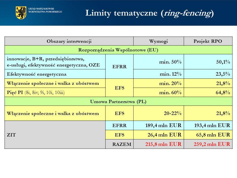 Limity tematyczne (ring-fencing) Obszary interwencjiWymogiProjekt RPO Rozporządzenia Wspólnotowe (EU) innowacje, B+R, przedsiębiorstwa, e-usługi, efektywność energetyczna, OZE EFRR min.