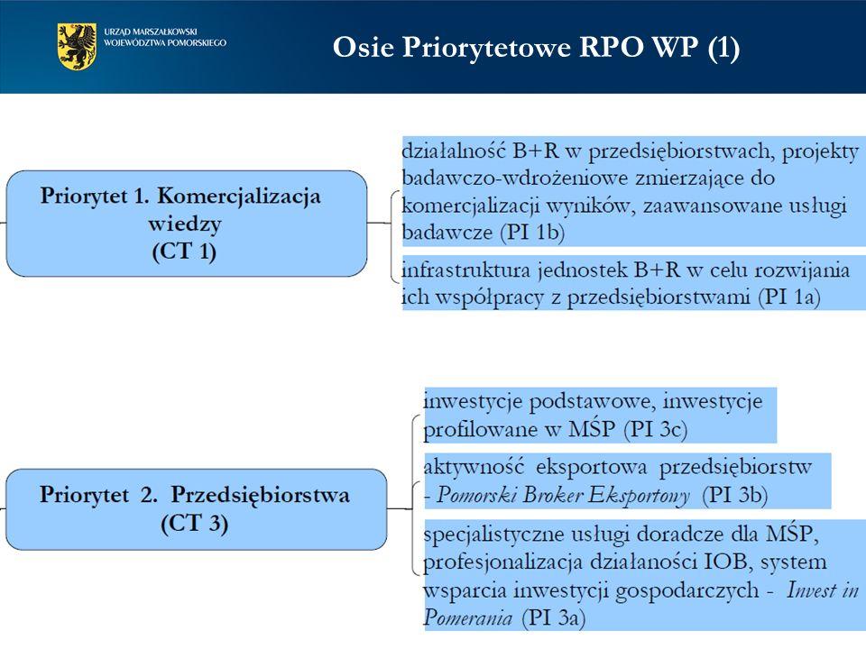 Efekt popytowy=przejściowe przyśpieszenie rozwoju Efekt podażowy=trwałe przyspieszenie rozwoju efekt popytowy efekt podażowy efekt łączny RPO jako źródło efektu podażowego (1)