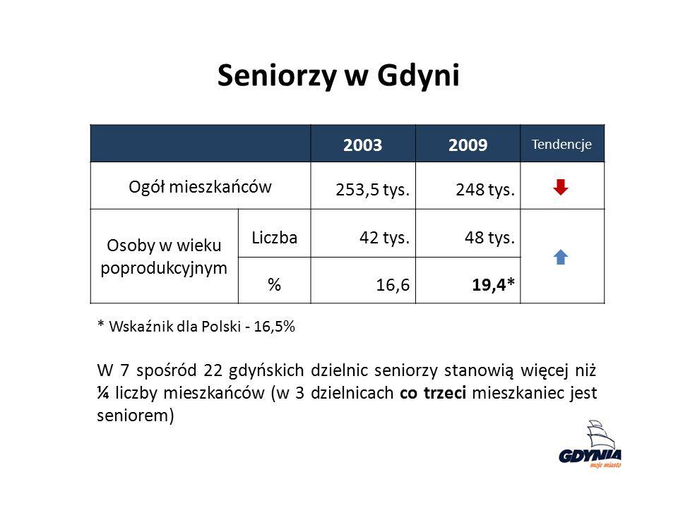 Seniorzy w Gdyni 20032009 Tendencje Ogół mieszkańców 253,5 tys.248 tys. Osoby w wieku poprodukcyjnym Liczba42 tys.48 tys. %16,619,4* * Wskaźnik dla Po