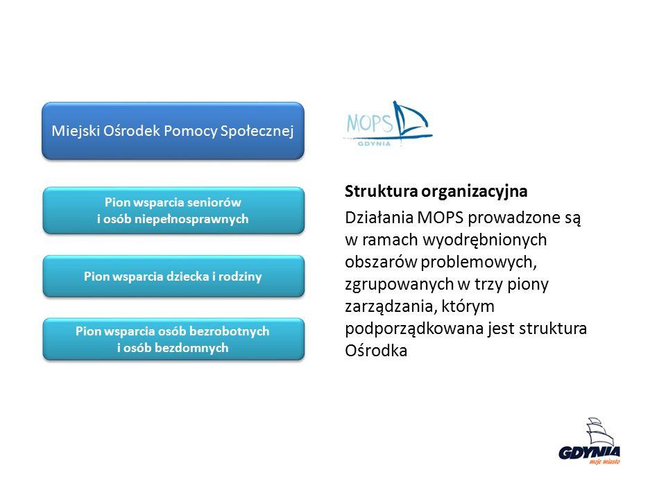 Miejski Ośrodek Pomocy Społecznej Struktura organizacyjna Działania MOPS prowadzone są w ramach wyodrębnionych obszarów problemowych, zgrupowanych w t