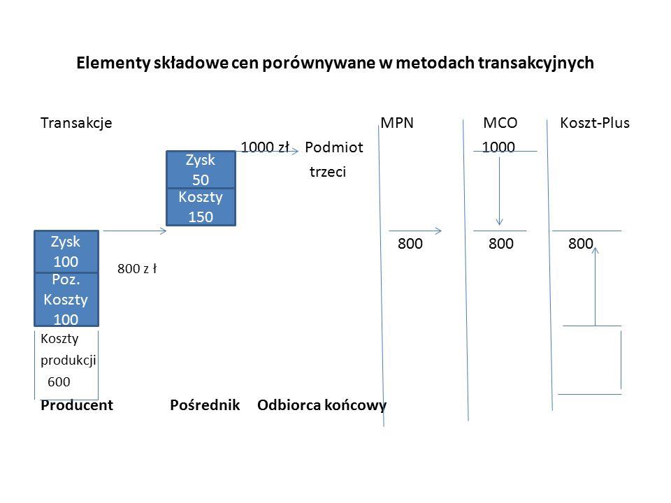 Elementy składowe cen porównywane w metodach transakcyjnych Transakcje MPN MCO Koszt-Plus 1000 zł Podmiot 1000 trzeci 800 800 800 800 z ł Koszty produkcji 600 Producent Pośrednik Odbiorca końcowy Poz.