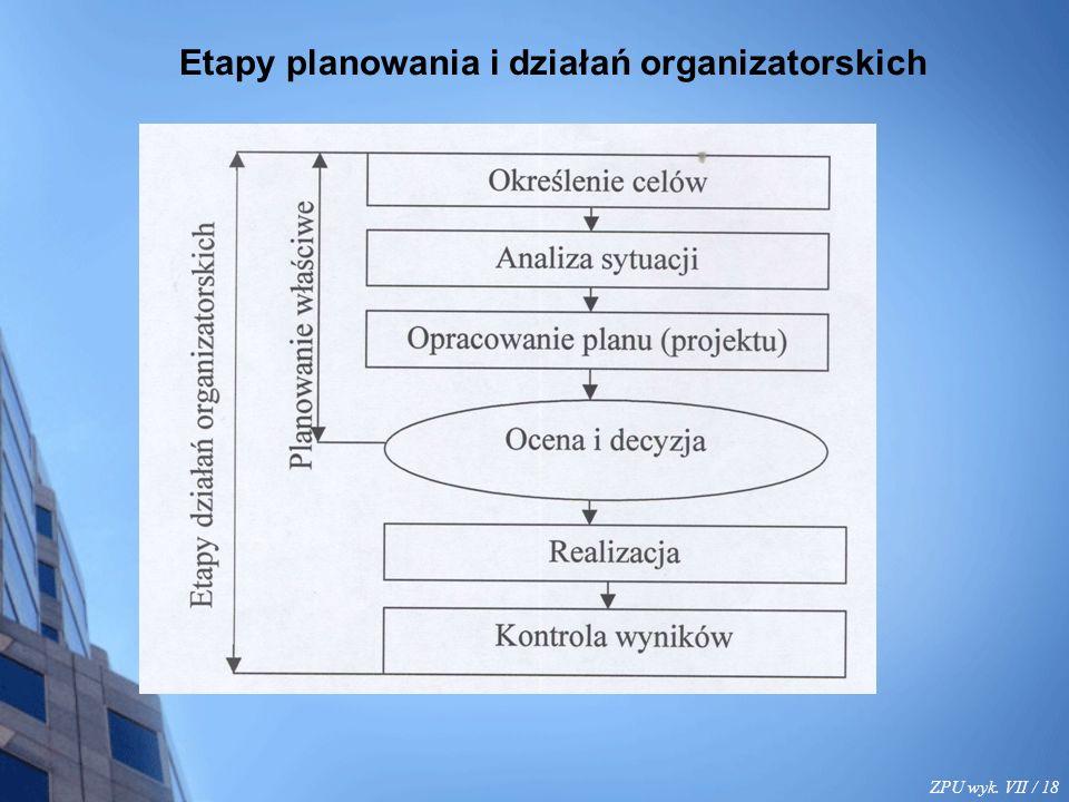 ZPU wyk. VII / 18 Etapy planowania i działań organizatorskich