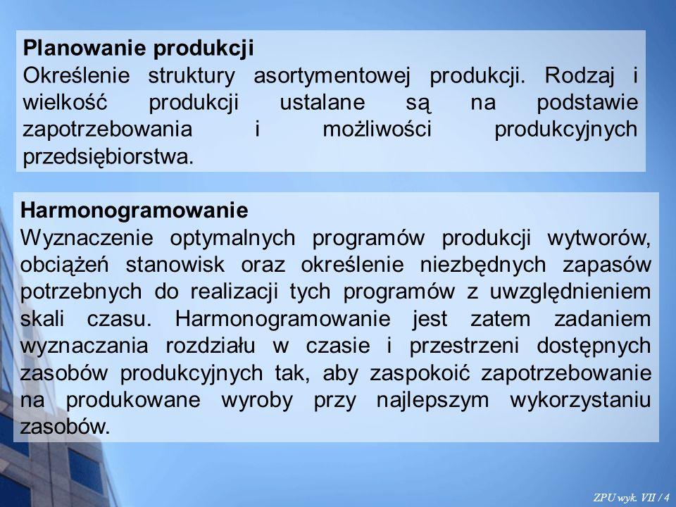ZPU wyk. VII / 4 Planowanie produkcji Określenie struktury asortymentowej produkcji.