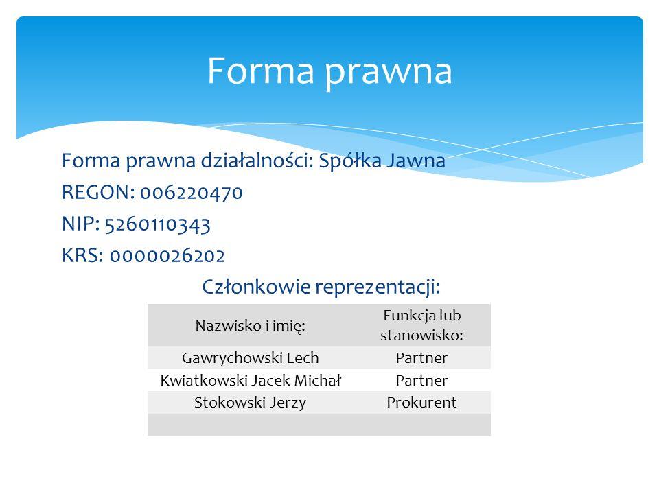 Rodzaj świadczonej działalności według Polskiej Klasyfikacji Działalności: 4941Z- Transport Drogowy Towarów; 6024B- transport Drogowy Towarów Pojazdami Uniwersalnymi.