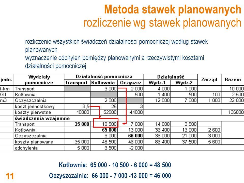 Metoda stawek planowanych rozliczenie wg stawek planowanych rozliczenie wszystkich świadczeń działalności pomocniczej według stawek planowanych wyznac