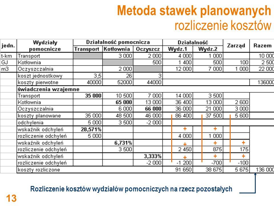 Metoda stawek planowanych rozliczenie kosztów Rozliczenie kosztów wydziałów pomocniczych na rzecz pozostałych + + + + + + + + 13