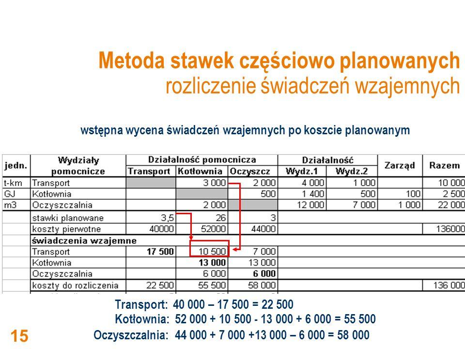 Metoda stawek częściowo planowanych rozliczenie świadczeń wzajemnych Transport: 40 000 – 17 500 = 22 500 Kotłownia: 52 000 + 10 500 - 13 000 + 6 000 =