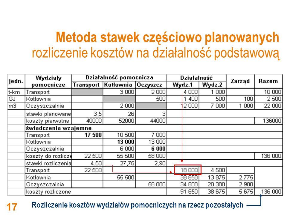 Metoda stawek częściowo planowanych rozliczenie kosztów na działalność podstawową Rozliczenie kosztów wydziałów pomocniczych na rzecz pozostałych 17