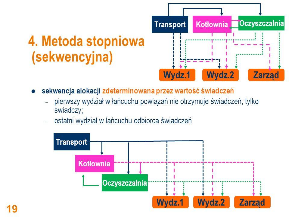 4. Metoda stopniowa (sekwencyjna) sekwencja alokacji zdeterminowana przez wartość świadczeń – pierwszy wydział w łańcuchu powiązań nie otrzymuje świad