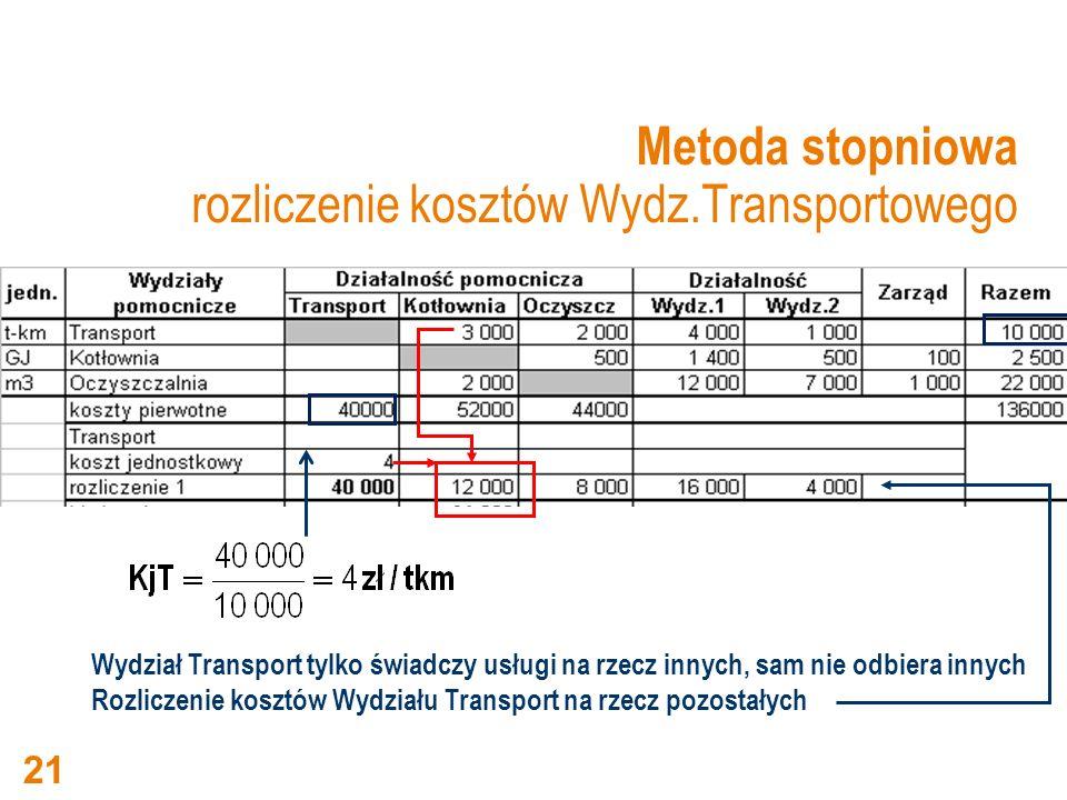 Metoda stopniowa rozliczenie kosztów Wydz.Transportowego Wydział Transport tylko świadczy usługi na rzecz innych, sam nie odbiera innych Rozliczenie k