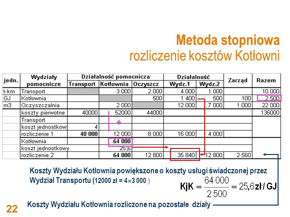 Metoda stopniowa rozliczenie kosztów Kotłowni Koszty Wydziału Kotłownia powiększone o koszty usługi świadczonej przez Wydział Transportu ( 12000 zł =