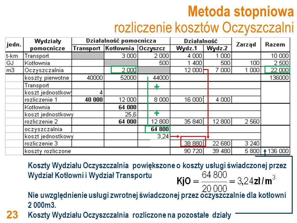 Metoda stopniowa rozliczenie kosztów Oczyszczalni Koszty Wydziału Oczyszczalnia powiększone o koszty usługi świadczonej przez Wydział Kotłowni i Wydzi