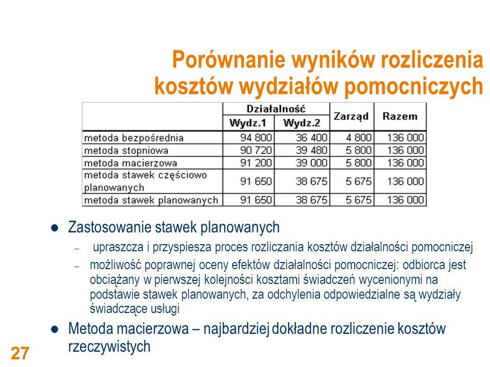 Porównanie wyników rozliczenia kosztów wydziałów pomocniczych Zastosowanie stawek planowanych – upraszcza i przyspiesza proces rozliczania kosztów dzi