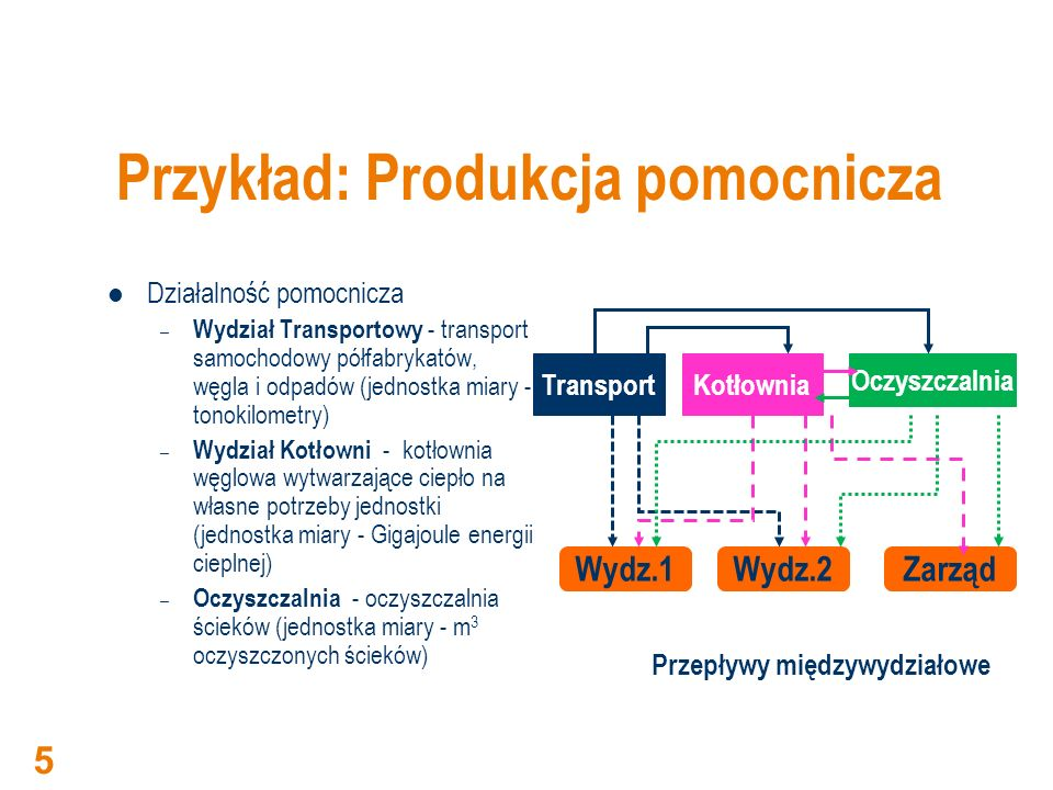 Przykład: Produkcja pomocnicza Działalność pomocnicza – Wydział Transportowy - transport samochodowy półfabrykatów, węgla i odpadów (jednostka miary -