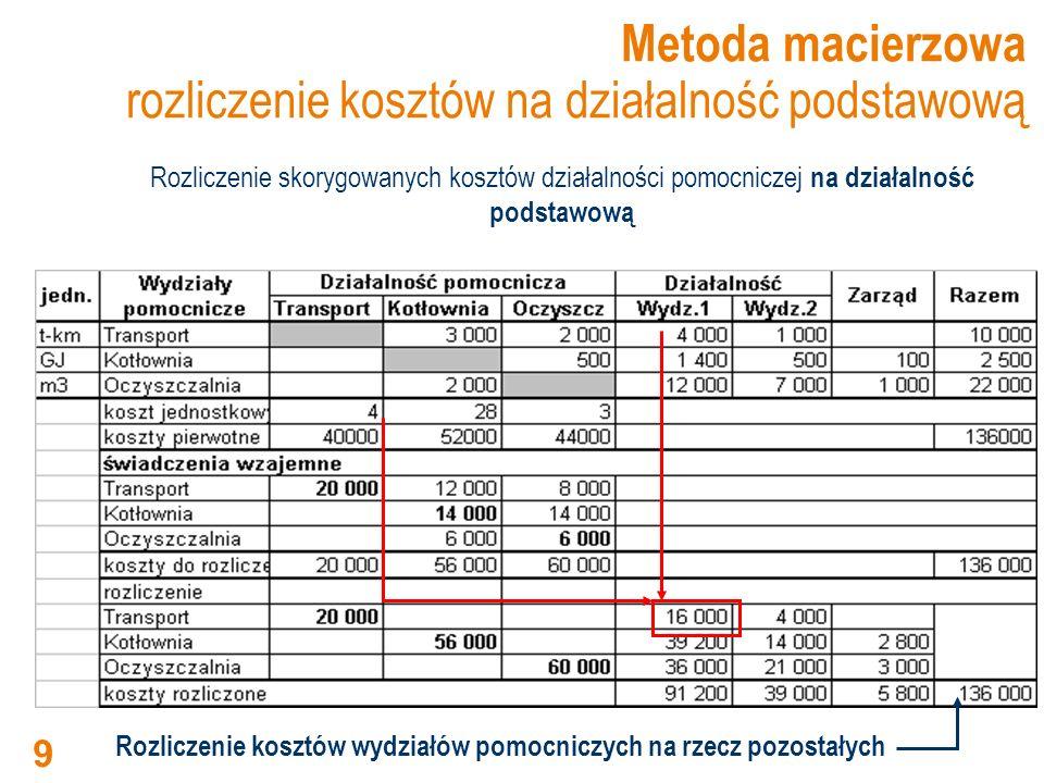 Wydz.1Wydz.2Zarząd TransportKotłownia Oczyszczalnia Kotłownia  Oczyszczalnia: Oczyszczalnia  Kotłownia: większe świadczenie = 10 400 zł mniejsze świadczenie = 4 000 zł (pominięte) założenie jednokierunkowego przepływu świadczeń ( w przypadku świadczeń wielokierunkowych, część wzajemnych jest pomijana) Metoda stopniowa jednokierunkowy przepływ 20