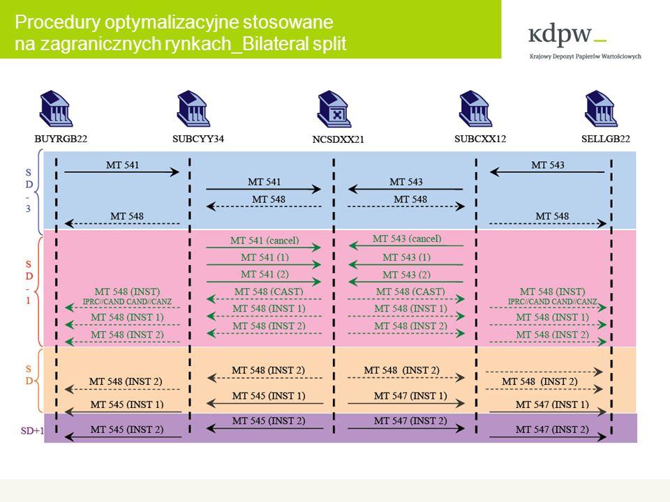 Procedury optymalizacyjne stosowane na zagranicznych rynkach_Bilateral split