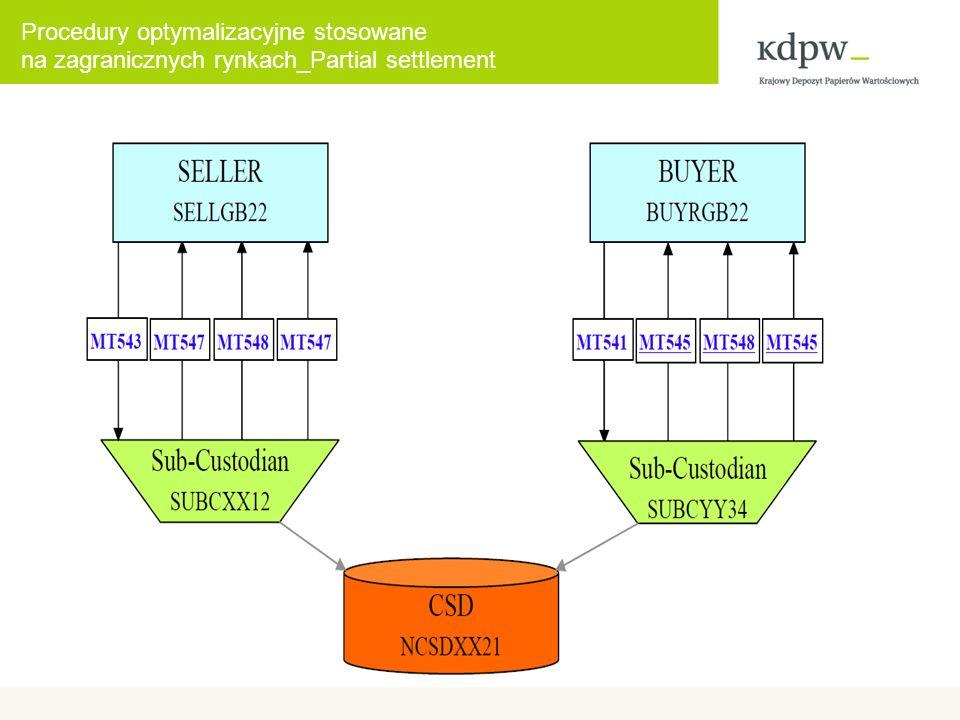 Procedury optymalizacyjne stosowane na zagranicznych rynkach_Partial settlement