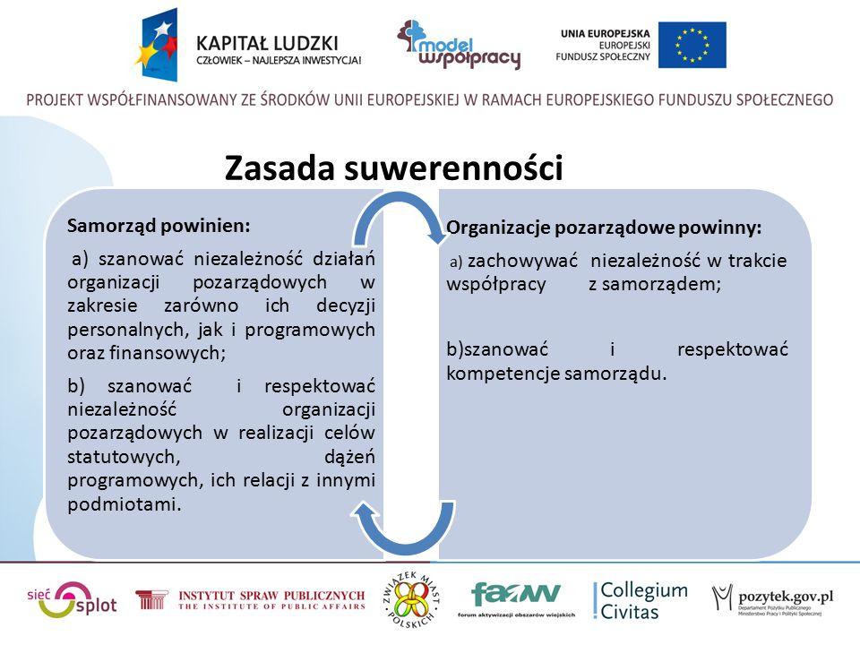 Zasada suwerenności Samorząd powinien: a) szanować niezależność działań organizacji pozarządowych w zakresie zarówno ich decyzji personalnych, jak i programowych oraz finansowych; b) szanować i respektować niezależność organizacji pozarządowych w realizacji celów statutowych, dążeń programowych, ich relacji z innymi podmiotami.