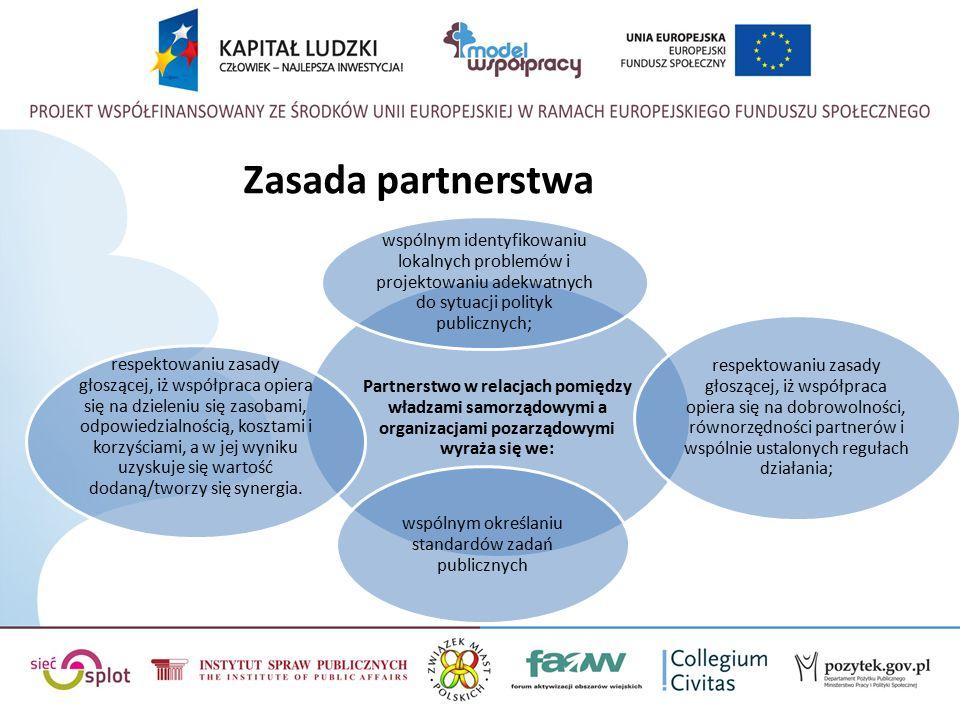 Zasada partnerstwa Partnerstwo w relacjach pomiędzy władzami samorządowymi a organizacjami pozarządowymi wyraża się we: wspólnym identyfikowaniu lokalnych problemów i projektowaniu adekwatnych do sytuacji polityk publicznych; respektowaniu zasady głoszącej, iż współpraca opiera się na dobrowolności, równorzędności partnerów i wspólnie ustalonych regułach działania; respektowaniu zasady głoszącej, iż współpraca opiera się na dzieleniu się zasobami, odpowiedzialnością, kosztami i korzyściami, a w jej wyniku uzyskuje się wartość dodaną/tworzy się synergia.