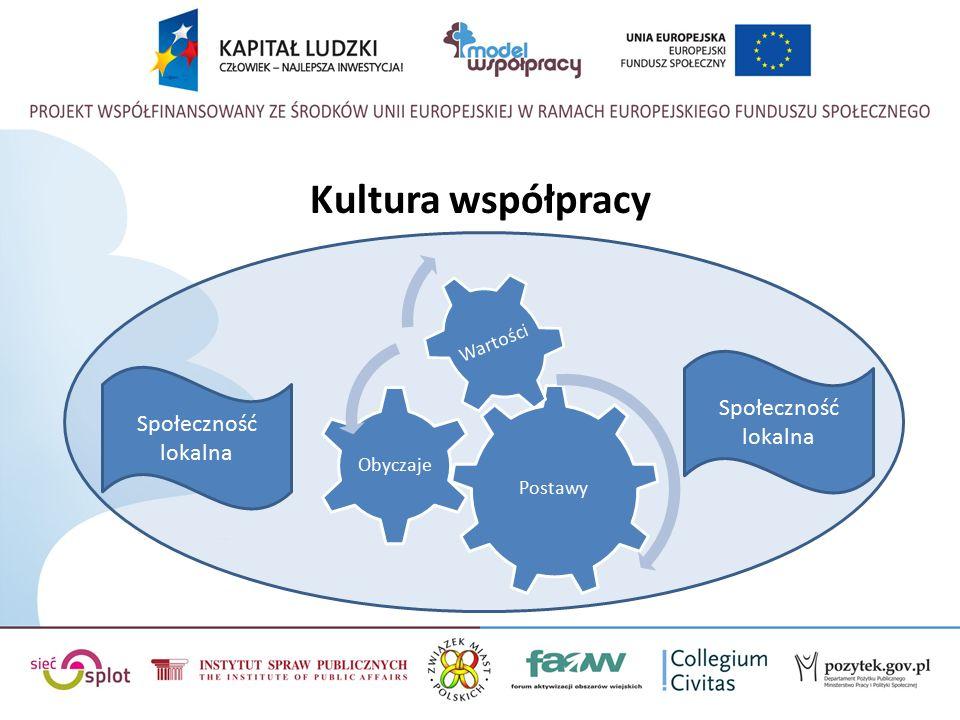 Kultura współpracy Postawy Obyczaje Wartości Społeczność lokalna