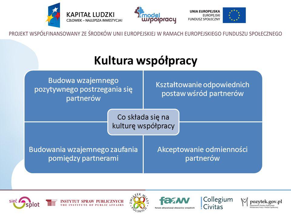 Kultura współpracy Budowa wzajemnego pozytywnego postrzegania się partnerów Kształtowanie odpowiednich postaw wśród partnerów Budowania wzajemnego zaufania pomiędzy partnerami Akceptowanie odmienności partnerów Co składa się na kulturę współpracy