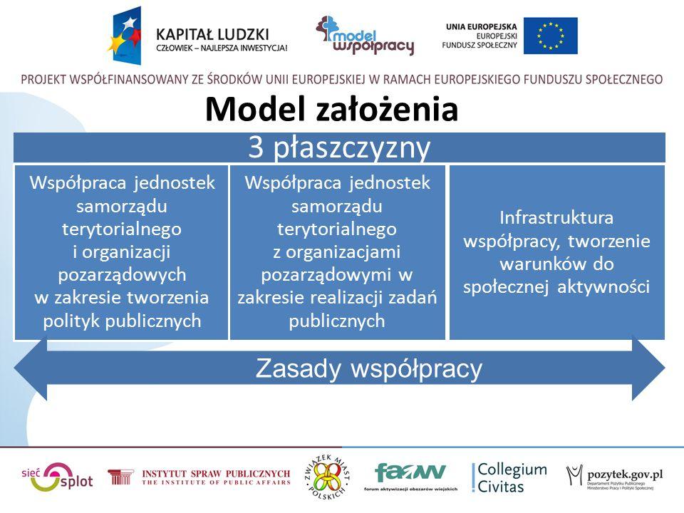 Model założenia 3 płaszczyzny Współpraca jednostek samorządu terytorialnego i organizacji pozarządowych w zakresie tworzenia polityk publicznych Współpraca jednostek samorządu terytorialnego z organizacjami pozarządowymi w zakresie realizacji zadań publicznych Infrastruktura współpracy, tworzenie warunków do społecznej aktywności Zasady współpracy