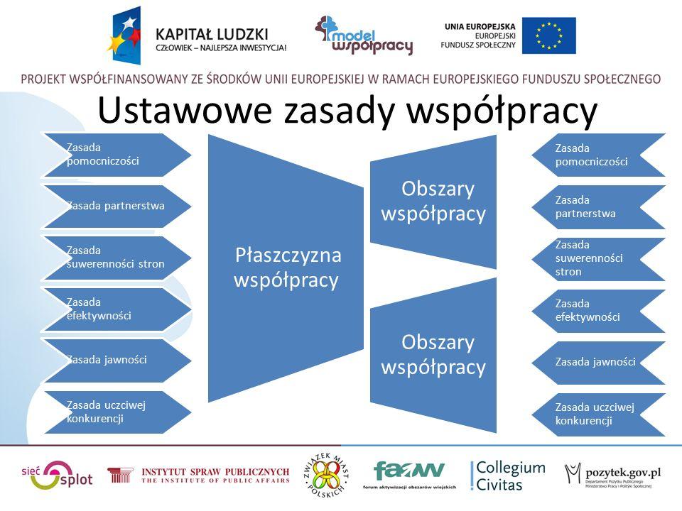 Ustawowe zasady współpracy Zasada pomocniczości Zasada partnerstwa Zasada suwerenności stron Zasada efektywności Zasada jawności Zasada uczciwej konkurencji Płaszczyzna współpracy Obszary współpracy Zasada pomocniczości Zasada partnerstwa Zasada suwerenności stron Zasada efektywności Zasada jawności Zasada uczciwej konkurencji Obszary współpracy
