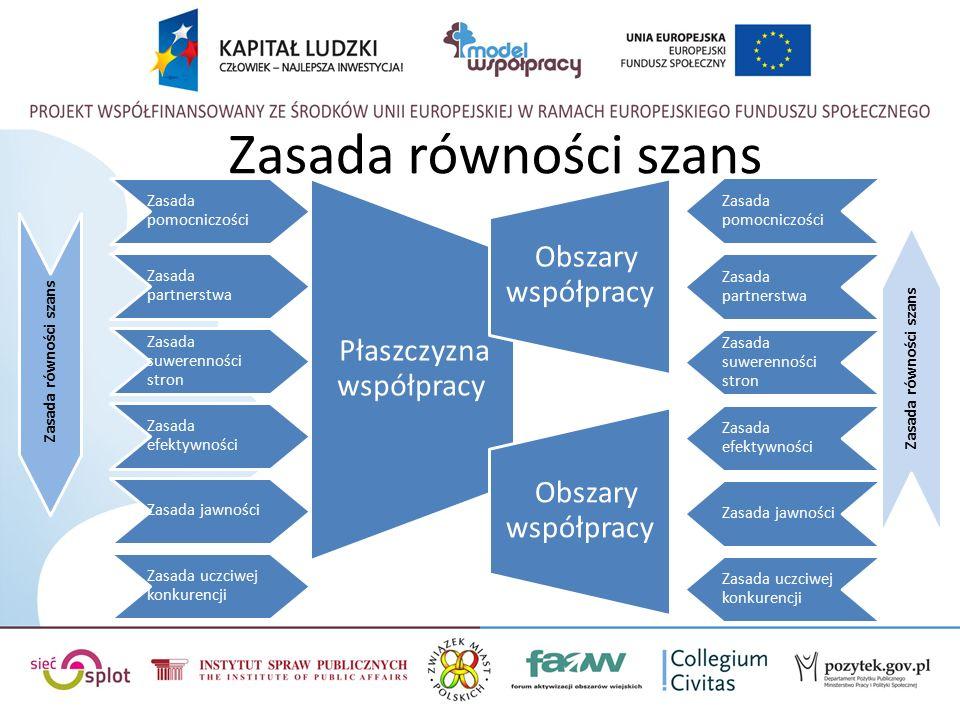 Zasada równości szans Zasada pomocniczości Zasada partnerstwa Zasada suwerenności stron Zasada efektywności Zasada jawności Zasada uczciwej konkurencji Płaszczyzna współpracy Obszary współpracy Zasada pomocniczości Zasada partnerstwa Zasada suwerenności stron Zasada efektywności Zasada jawności Zasada uczciwej konkurencji Obszary współpracy Zasada równości szans