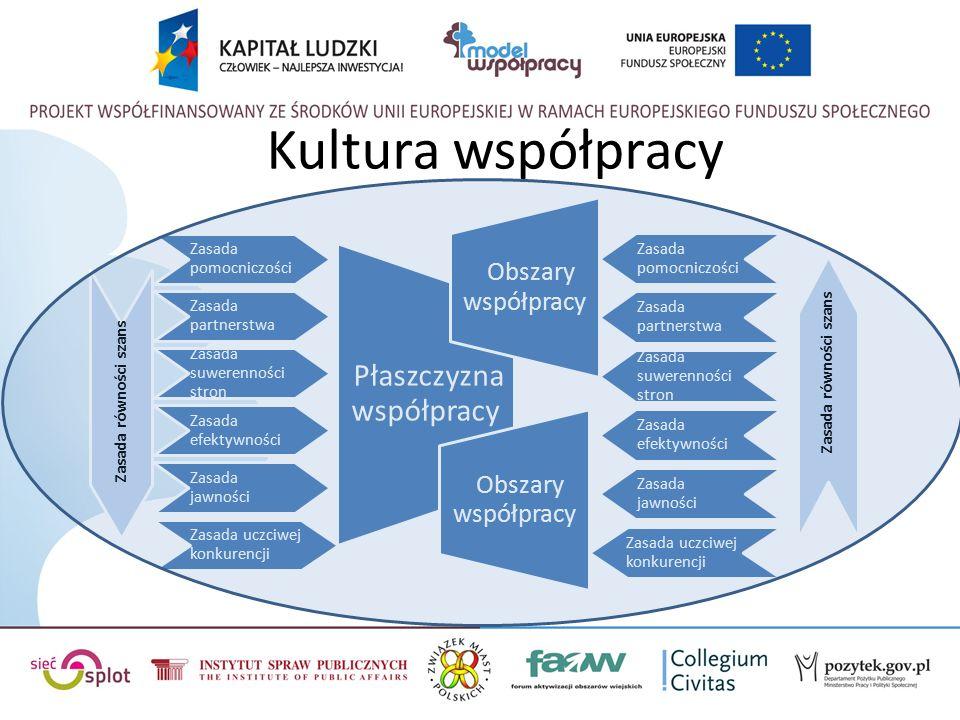 Kultura współpracy Zasada pomocniczości Zasada partnerstwa Zasada suwerenności stron Zasada efektywności Zasada jawności Zasada uczciwej konkurencji Płaszczyzna współpracy Obszary współpracy Zasada pomocniczości Zasada partnerstwa Zasada suwerenności stron Zasada efektywności Zasada jawności Zasada uczciwej konkurencji Obszary współpracy Zasada równości szans