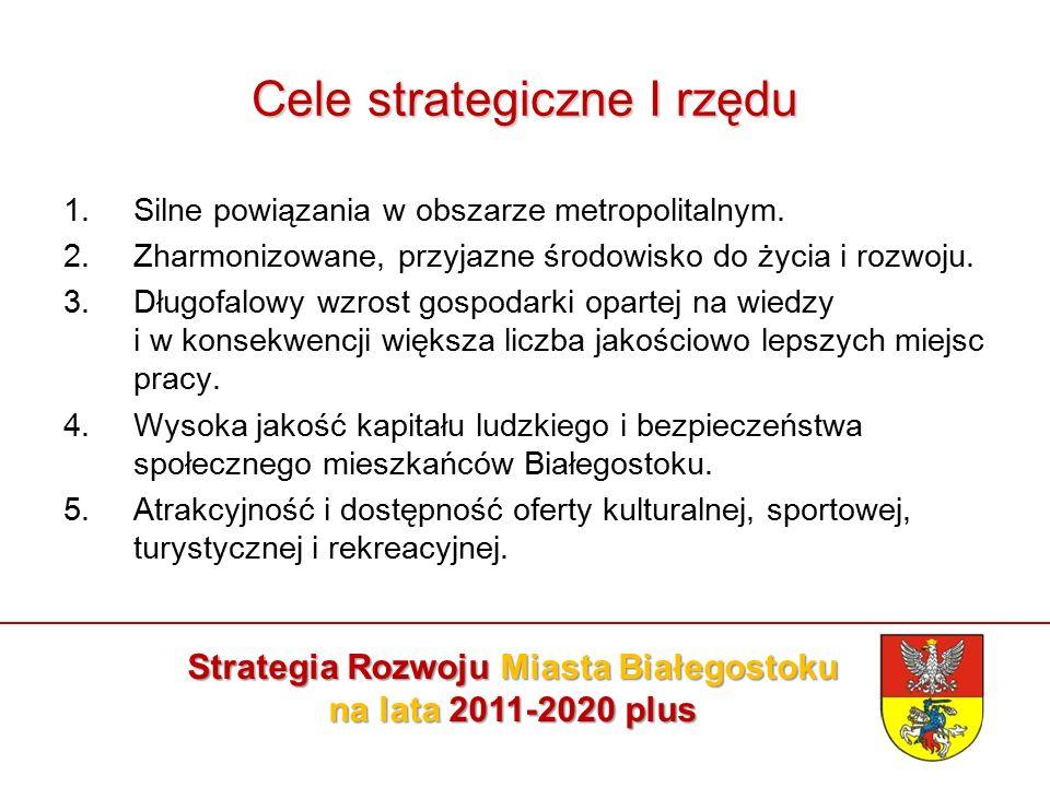 Cele strategiczne II rzędu Cele strategiczne II rzędu Silne powiązania w obszarze metropolitalnym 1.Integracja planistyczna obszaru metropolitalnego.