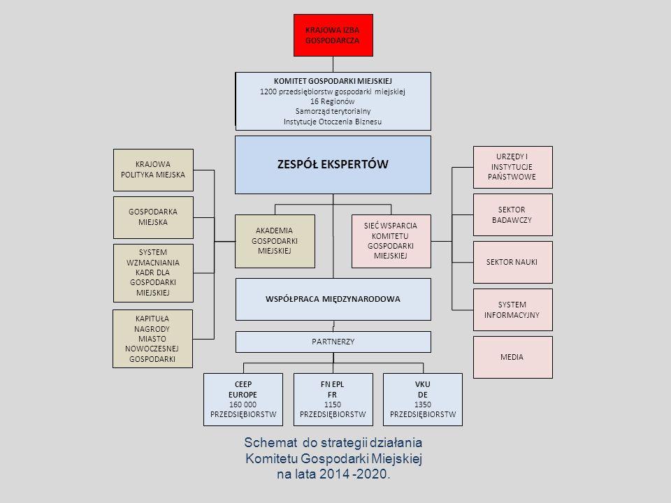 Regiony – Miasta – Nauka – Gospodarka Komitet przyjmuje definicję gospodarki miejskiej jako zbiór zjawisk, procesów oraz zależności ekonomicznych, finansowych, społecznych i kulturowych, które kreują instytucje, organizacje, przedsiębiorstwa i inni Interesariusze działający na obszarze funkcjonalnym miasta, jako węzła sieci wymiany towarów, usług i miejsca przemieszczania się ludzi.