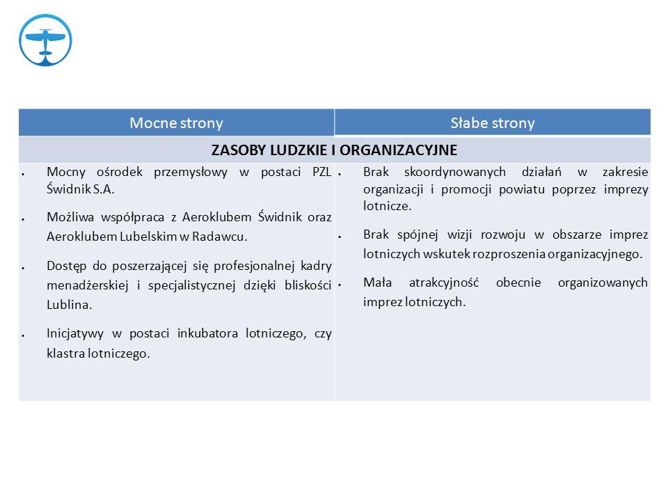 Mocne stronySłabe strony ZASOBY LUDZKIE I ORGANIZACYJNE  Mocny ośrodek przemysłowy w postaci PZL Świdnik S.A.