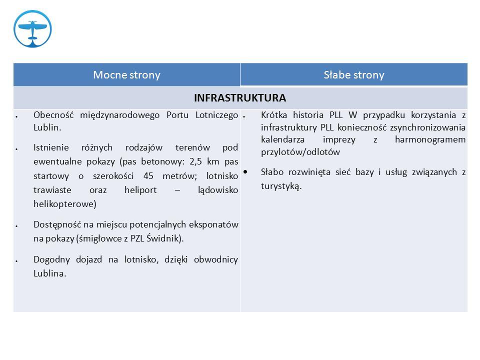 Mocne stronySłabe strony INFRASTRUKTURA  Obecność międzynarodowego Portu Lotniczego Lublin.